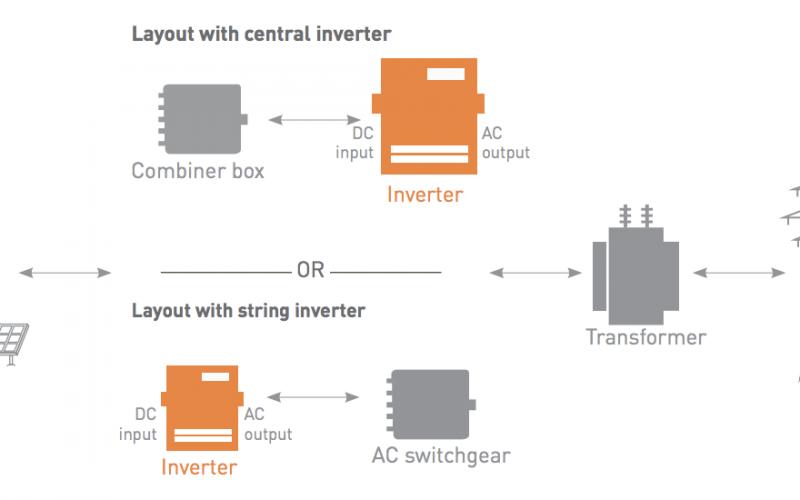 Inverter for solar