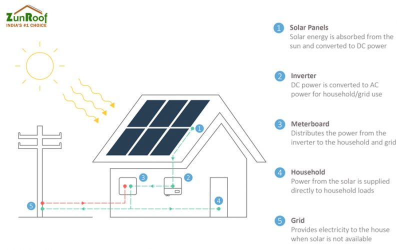 How Solar Energy Works?